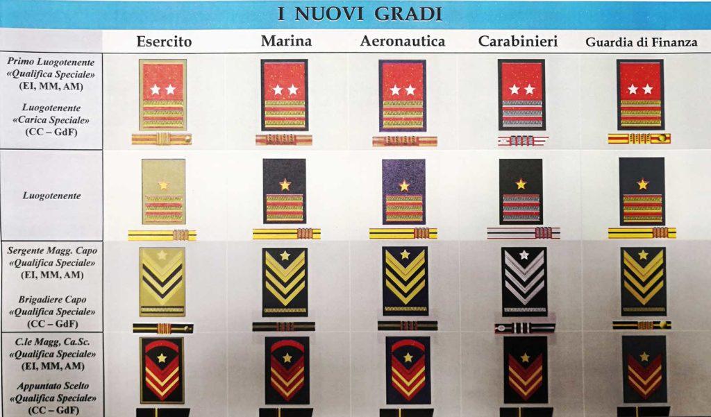 Distintivi Militari riforma_24